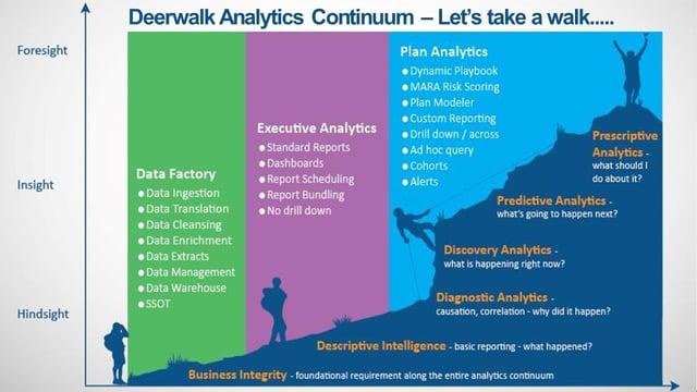 Deerwalk Analytics Continuum - Let's take a walk.jpg
