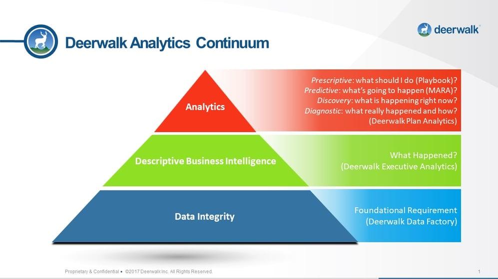 Deerwalk Analytics Continuum Pyramid v2.jpg