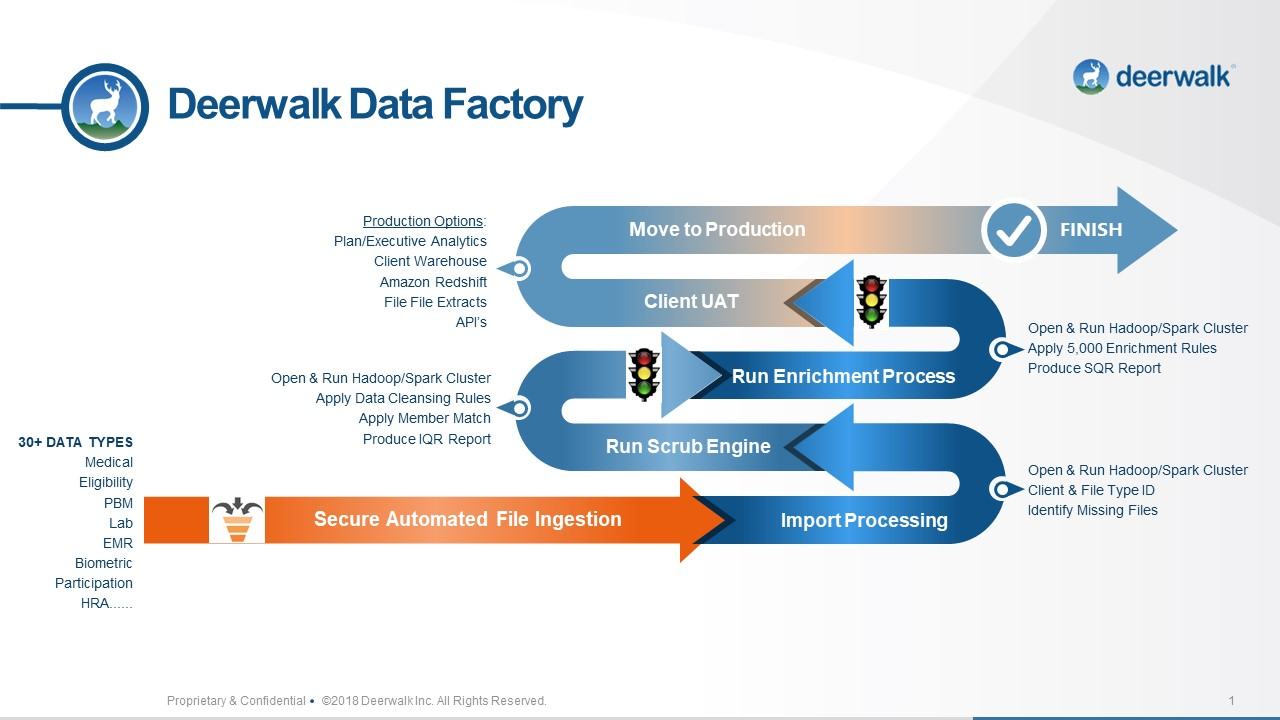 Deerwalk Data Factory Slide v2