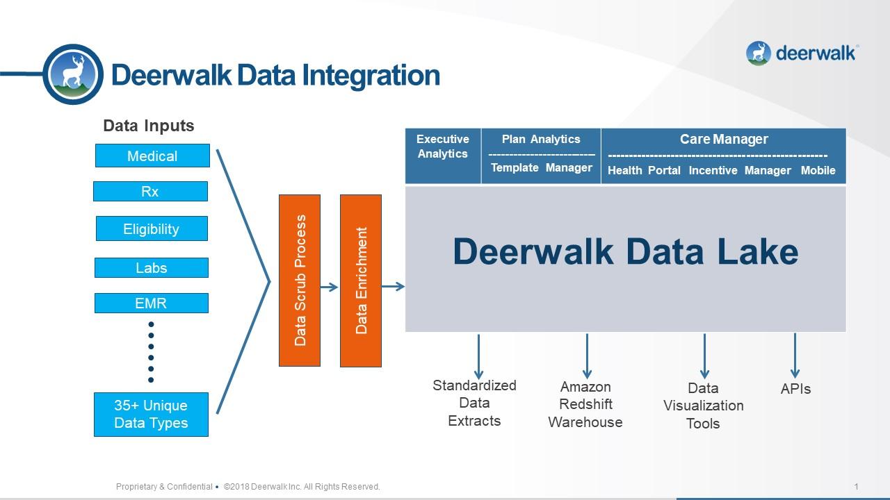 Deerwalk Data Integration Slide