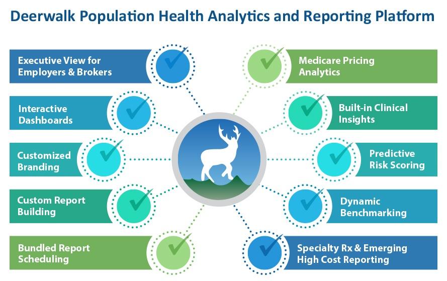 Deerwalk Population Health Analytics Platform Graphic - TPA version.jpg