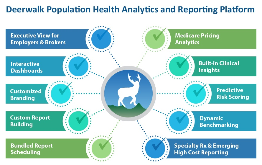 Deerwalk Population Health Analytics Platform Graphic - TPA version.jpg