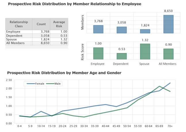 Deerwalk Prospective Risk Distribution by Relationship Age Gender Image