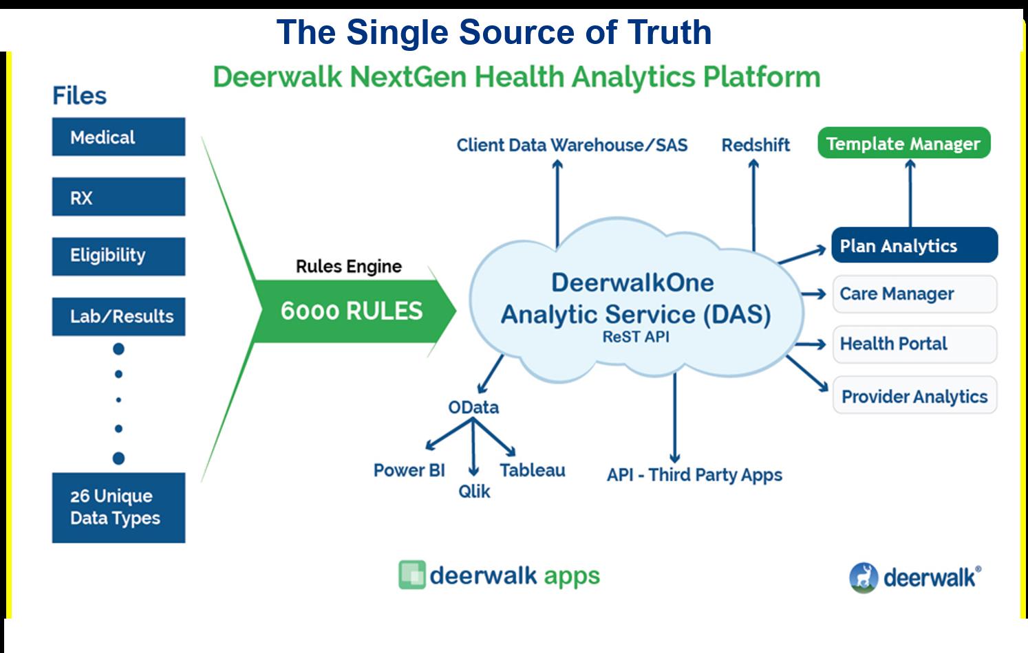 Deerwalk_Next_Gen_Platform_-_Single_Source_of_Truth.png
