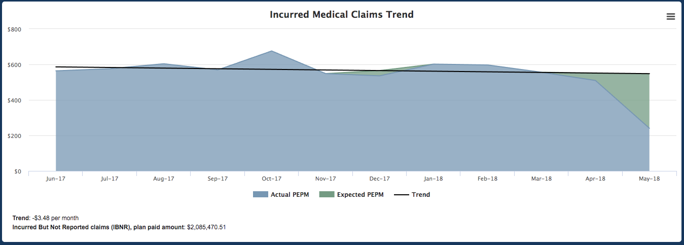 Incurred Medical Claims Trend Screenshot