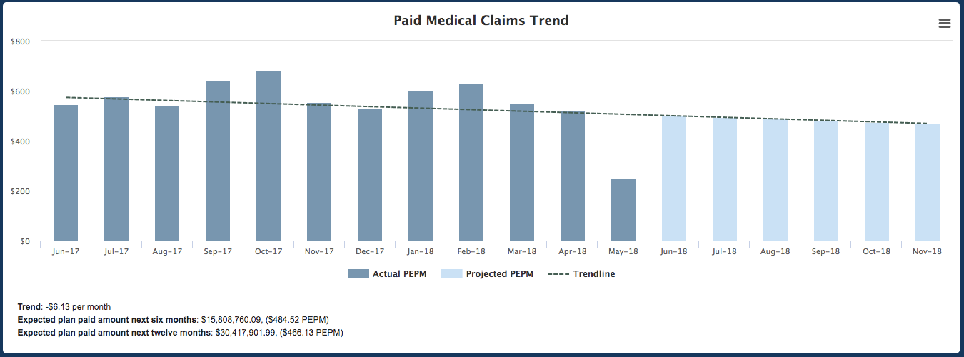 Paid Medical Claims Trend Screenshot