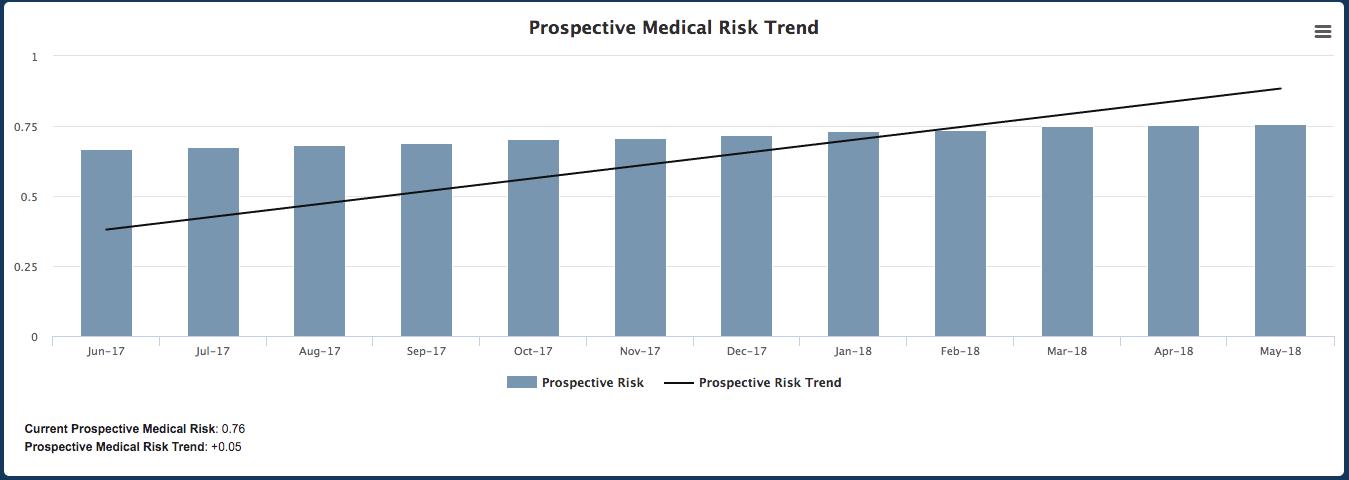 Prospective Medical Risk Trend Screenshot