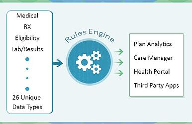 Rules Engine