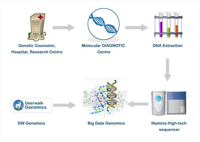 Big Data Genomics