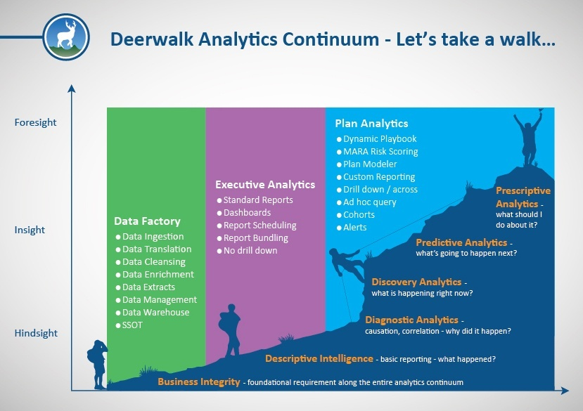 An Overview of the Healthcare Analytics Continuum