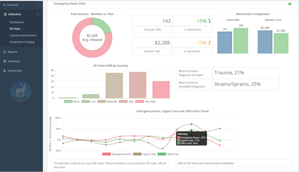 Prescriptive Analytics in Healthcare - What Does It Mean?