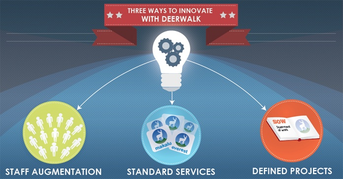 Three ways to innovate with Deerwalk