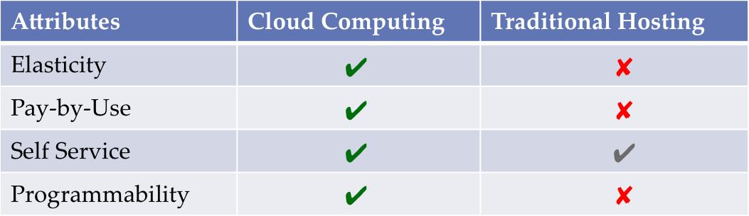 Cloud Computing VS Hosting Model
