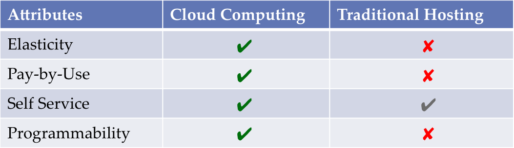 Cloud Computing VS Hosting Model