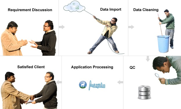 Adoption of Agile Methodology in Data Projects