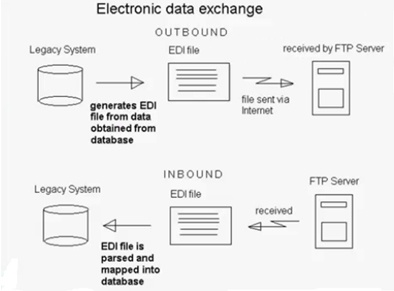 EDI Standards in the Healthcare Industry