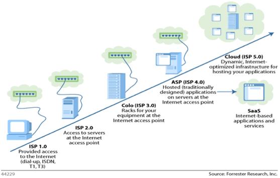 Cloud Computing Explained