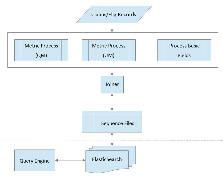Makalu Member Analytics