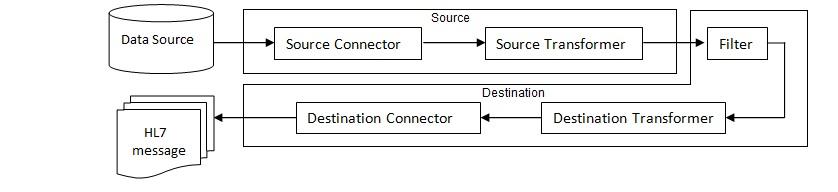Comparison of HL7 Interface Engine