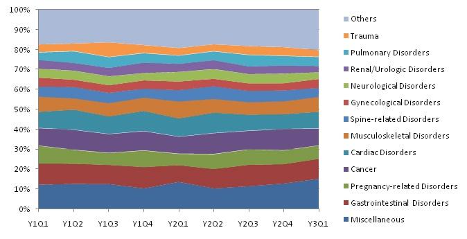 Super Grouper Amount Distribution
