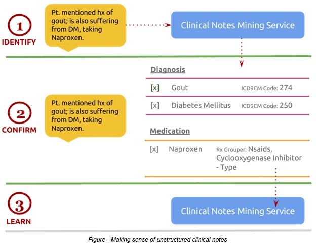 Making sense of unstructured clinical notes