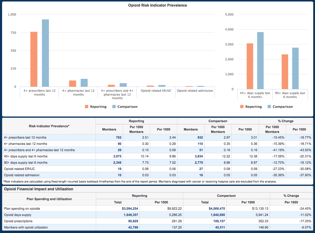 Deerwalk Releases Opioid Impact Report and Breast Cancer Treatment Path Report in Plan Analytics Version 7.9