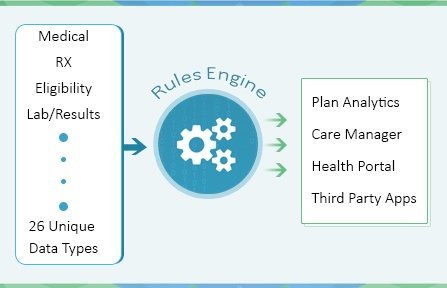 What is a Population Health Analytics Rules Engine and Why Should I Care?