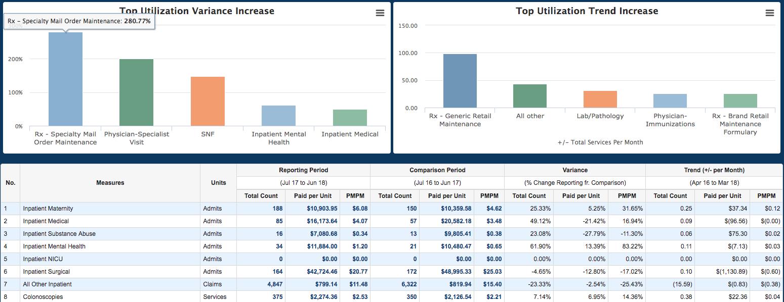 Deerwalk Releases Plan Analytics Version 7.8